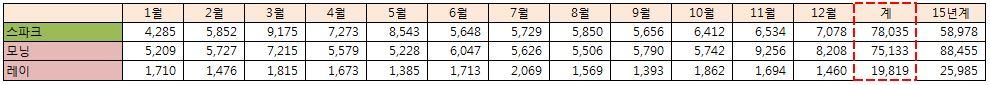 2016년 한국 국산/수입차 판매량 결산 (2편)