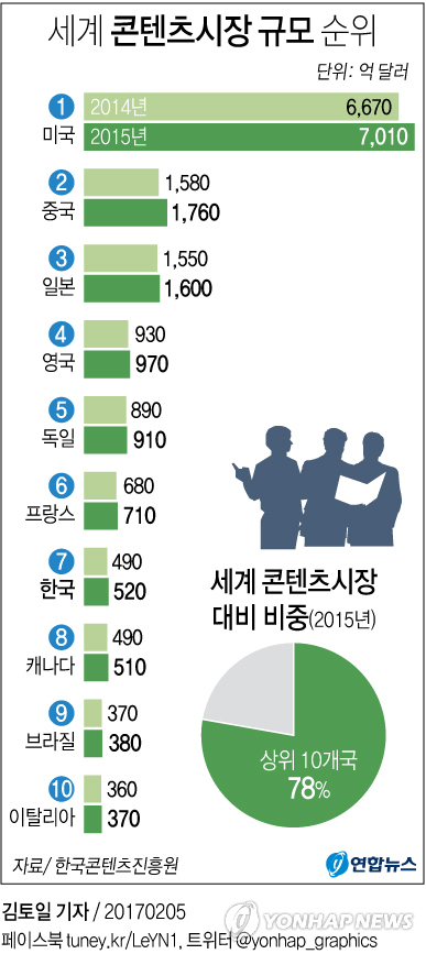 한국 콘텐츠시장 세계 7위