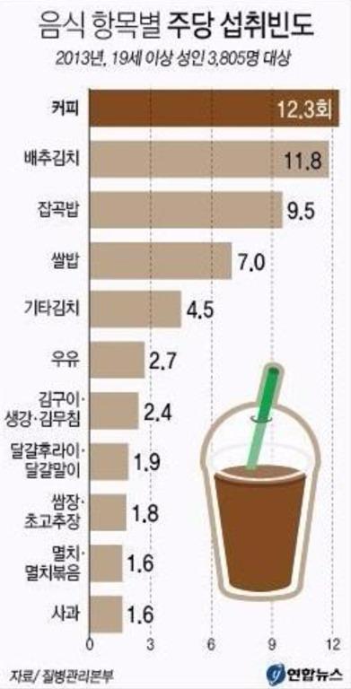 우리나라 사람들이 가장 많이 먹는 음식들