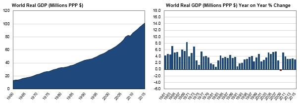 2016년 연간 경제성장률 (현재까지 발표된 국가)