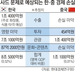 중국의 사드 보복에 한국 올해 8조 5천억 손실
