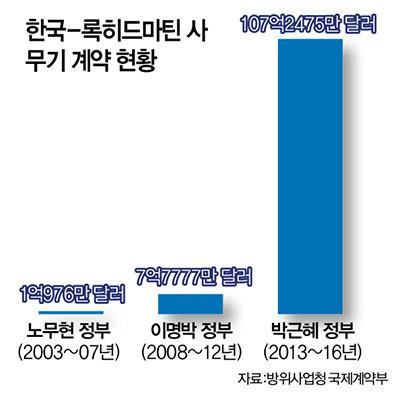 박근혜와 록히드 마틴