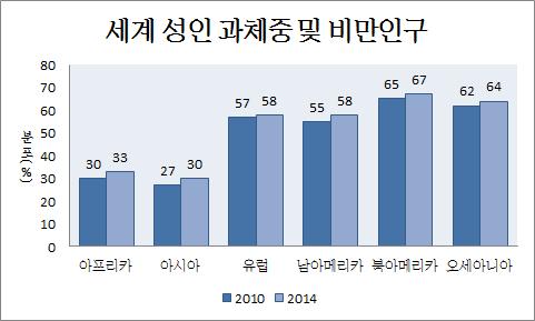 [통계] 세계 비만인구 및 국내 비만인구