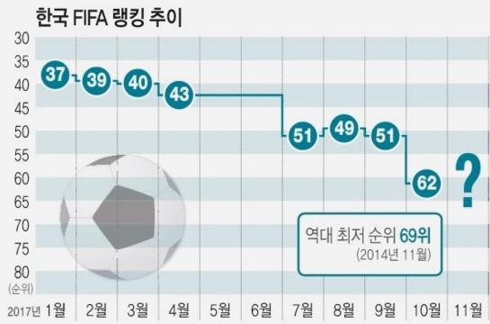 한국 축구가 전세계에서 no.1 인기팀~?