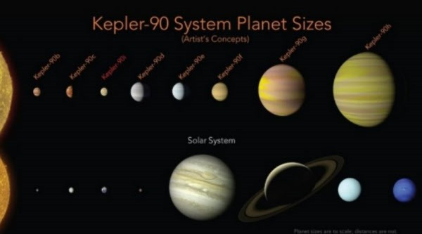 케플러 망원경 + 나사 인공지능(NASA AI) = 외..