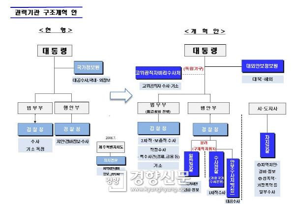 권력기관 개혁 방안 그리고 중앙 찌라시의 이간질