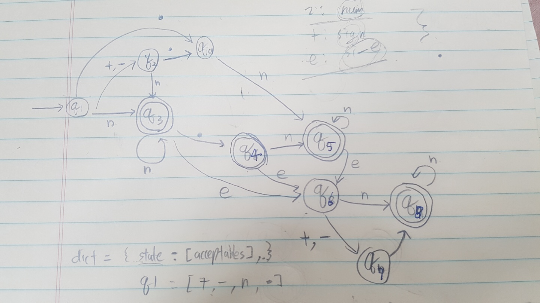 [Algorithm] LeetCode - Valid Number (us..