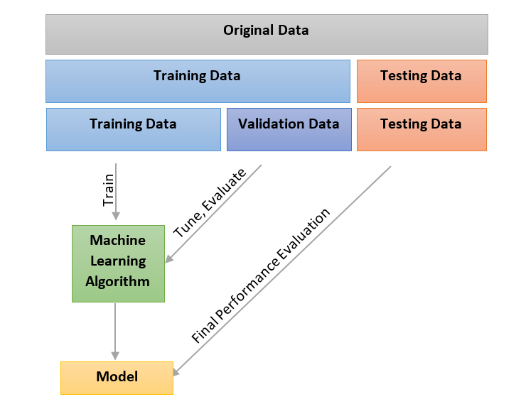 기계 학습의 요소