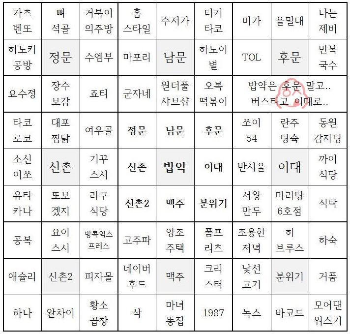 서강대 맛집 정리 2018