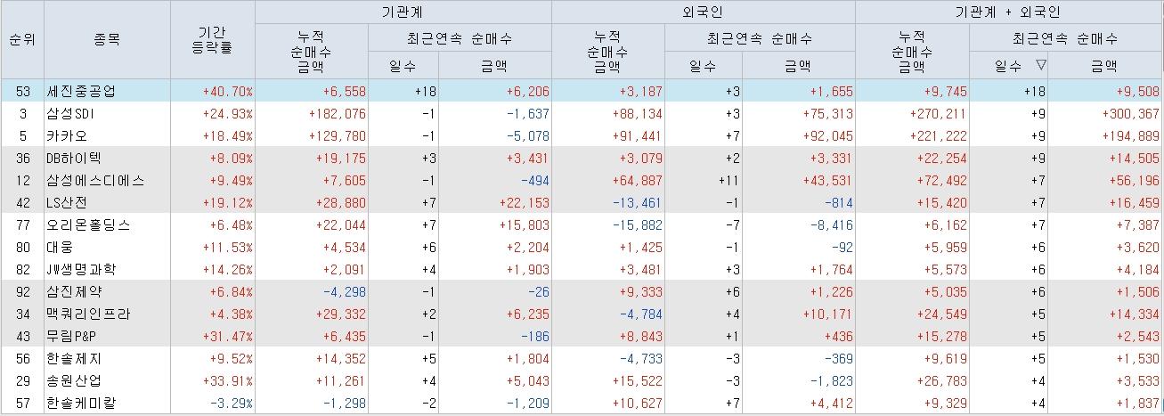외국인+기관의 최근연속 순매수 현황(2018/03/19)