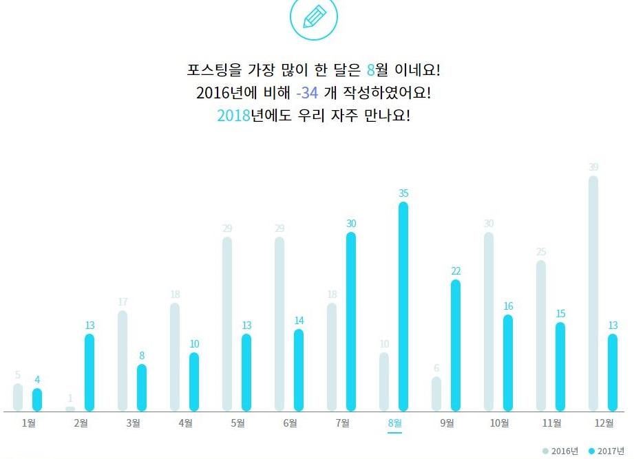 2017년 내 이글루 결산