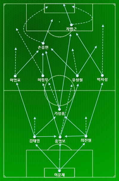한국 축구 국대 올타임 올스타 11 (3-1-4-2 포메이션)