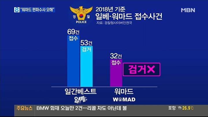 워마드와 일베 경찰 수사현황 비교