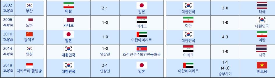 2019. 1 아시안컵도 우승가즈아~!